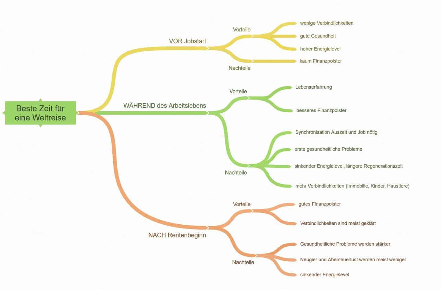 MindMap: Ideal time for a time-out